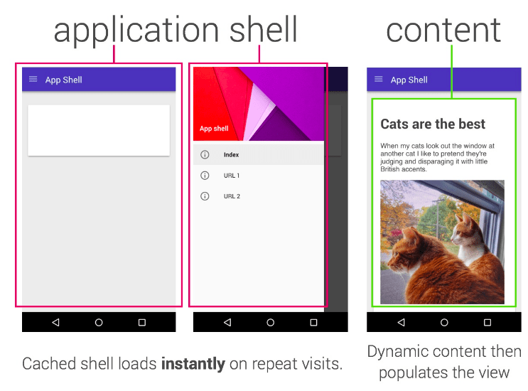 Application shell para Progressive Web Apps