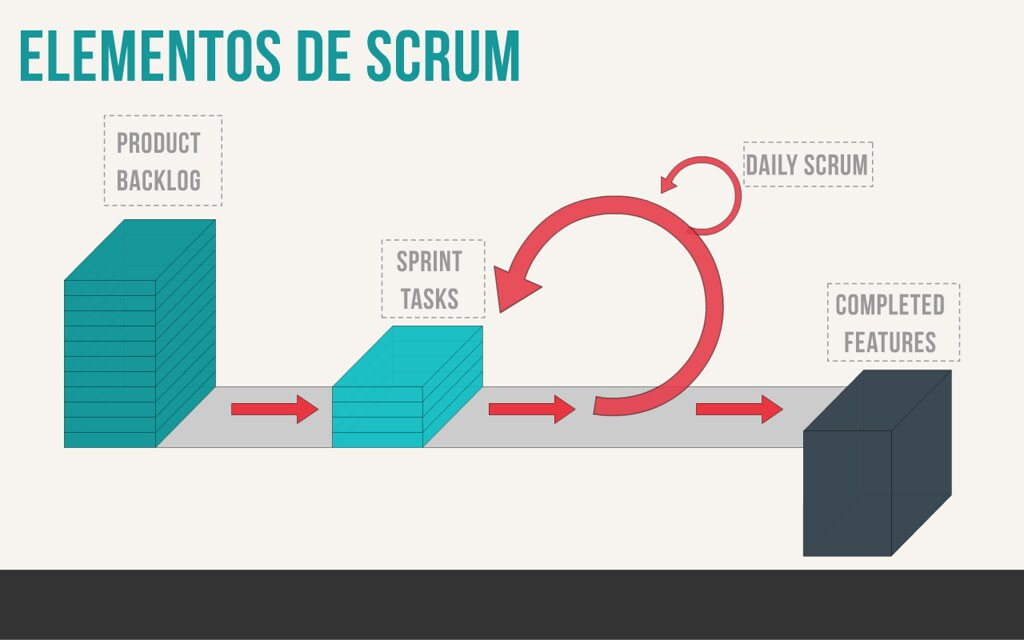 SCRUM y QA BLOG