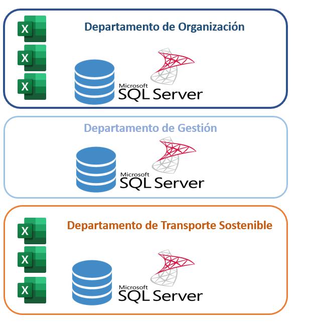 Orígenes de datos SQL y Excel